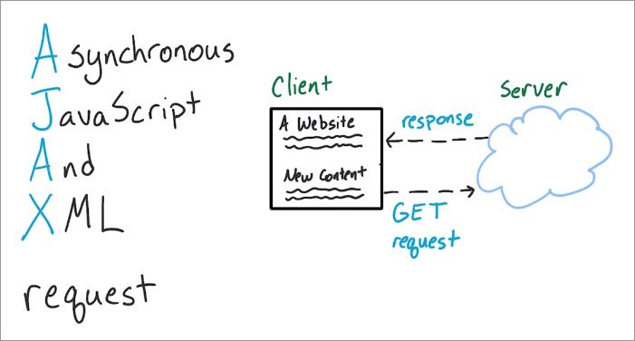 Asynchronous JavaScript Requests by james-priest