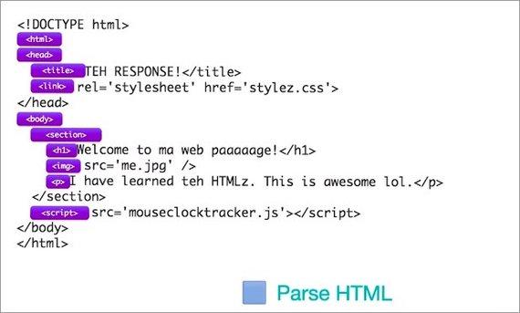 Browser Rendering Optimization by james-priest